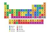Standard periodic table