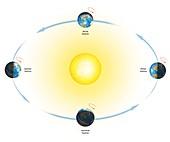 Diagram of the Earth's seasons
