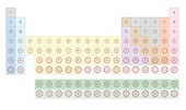 Periodic table element types