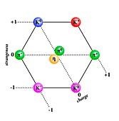Meson octet diagram