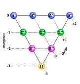 Baryon decuplet diagram