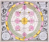 Epicycles of Moon's orbit,1708
