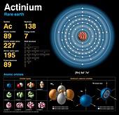 Actinium,atomic structure