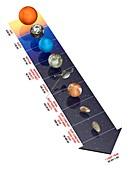 Solar system distances,illustration