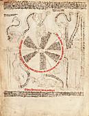 Wheel of life allegory,15th century