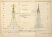 Cholera epidemic research,1855