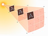 Illustration of the Inverse Square Law