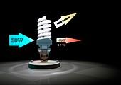 CFL light bulb efficiency,illustration