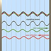 Standing wave formation,diagram