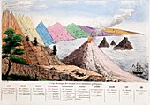 1834 Section through Geological Strata