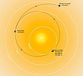 Trajectory of the Mariner 10 probe