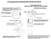 Explanation of Voyager spacecraft record