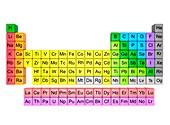 Periodic table, illustration