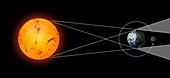 Total lunar eclipse geometry, illustration