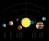 Sun and planetary distances, illustration