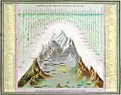 Rivers and mountains of the world, 1840s