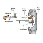 Car disc brake system, illustration