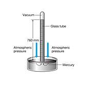 Mercury barometer, illustration