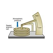 Aneroid barometer, illustration