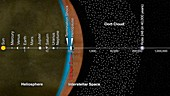 Voyager 2 and scale of the Solar System, illustration