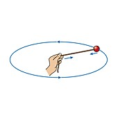 Centripetal force, illustration
