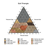 Soil Triangle, Diagram