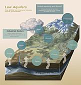 Low Aquifers, Illustration