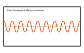 Short Wavelength at Medium Amplitude
