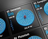 Samarium, atomic structure