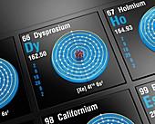 Dysprosium, atomic structure