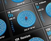 Osmium, atomic structure