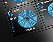 Thorium, atomic structure