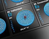 Californium, atomic structure