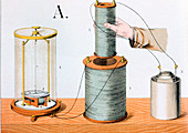 Faraday's electromagnetic induction experiment, 1882