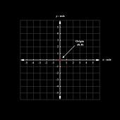 Cartesian coordinates, illustration