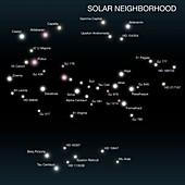 Sun's location in the solar neighbourhood, illustration