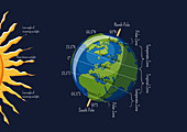 Earth climate zones, illustration