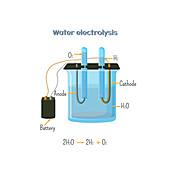 Water electrolysis, illustration
