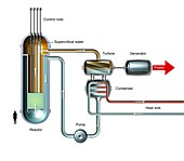 Supercritical water-cooled reactor, diagram