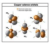 Copper, atomic structure