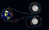 Apollo moon landing and return trajectories, illustration