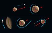 Jupiter slingshot orbital mechanics, illustration