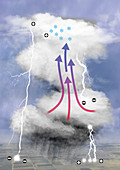 Thunderstorm phenomena, illustration
