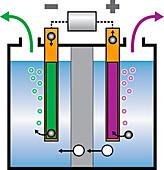 PEM water electrolysis, illustration