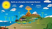 Connected Earth systems, illustration