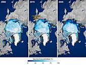 Arctic ice coverage in July, 2000-2020