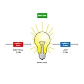 Energy transfer, illustration