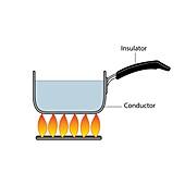 Conduction and insulation, illustration