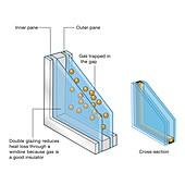 Double glazing, illustration