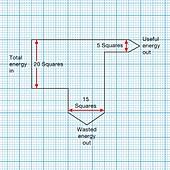 Energy efficiency, Sankey diagram
